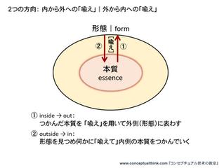 講義2.4.1 コンセプトの精錬法[6]~喩え