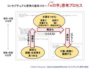 講義1.2 「π(パイ)の字思考プロセス」抽象化→概念化→具体化