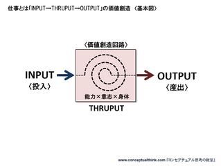 講義2.2.3 概念の図化 =時間的表現=