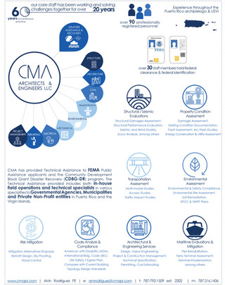 60 years of continuous practice