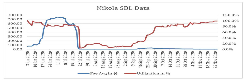 Nikola securities lending data pierpoint
