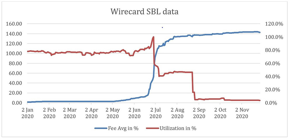 Wirecard securities lending pierpoint