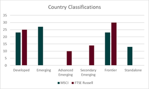 Securities lending is one criteria for market or country index classification