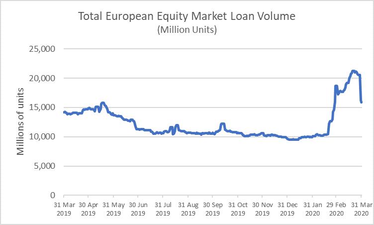 securities lending activity