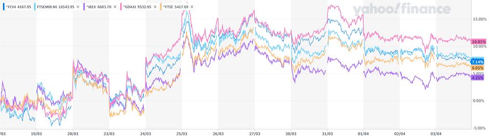 short selling has no impact - securities lending