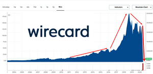 Wirecard collapse uncovered by short sellers and FT and enabled by securities lending