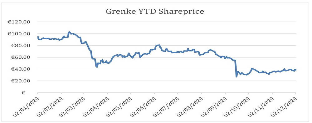Grenke stock price pierpoint