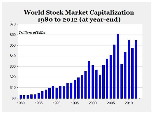 Securities lending growth mirrors stock market capitalization growth