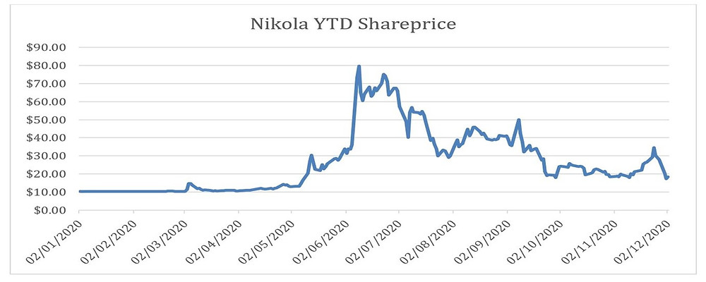 Nikola stock price securities lending pierpoint