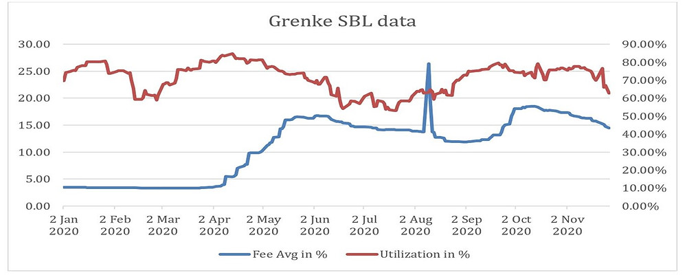 Grenke securities lending data pierpoint