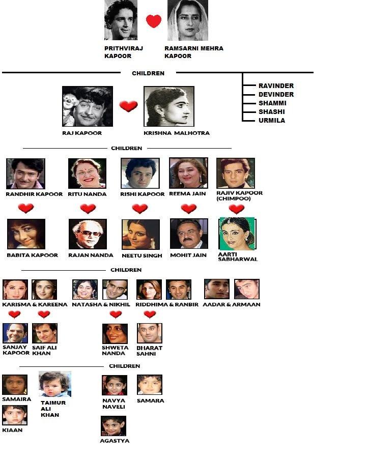 Family Tree of Kapoor Family