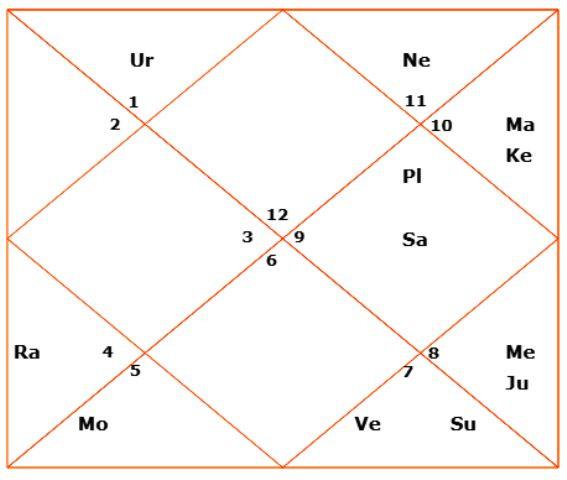 Shah Rukh Khan Annual Horoscope (2018)