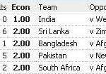 Bhuvneshwar Kumar - Most economical in T20