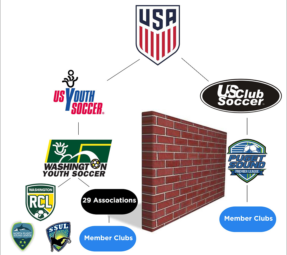 The Washington Soccer Wall