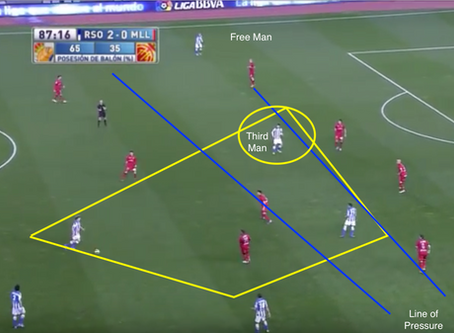 Positional Play & The Third Man Concept