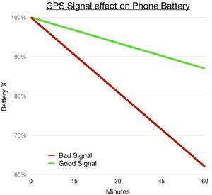 GPS Signal vs Phone battery