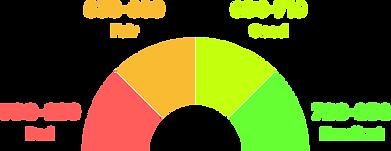 credit-score-range.png