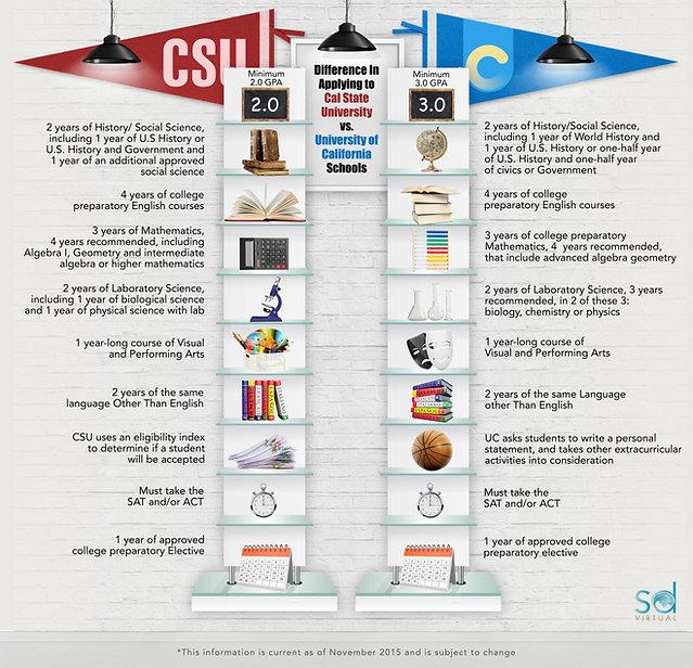 San-Diego-Virtual-School-Infographic-v22