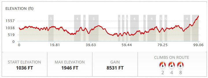 Elevation Profile_WaWa_Century.jpg