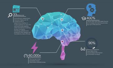 Deign Thinking Infographic