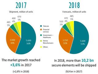Eurosmart forecasts pass the 10 billion units mark