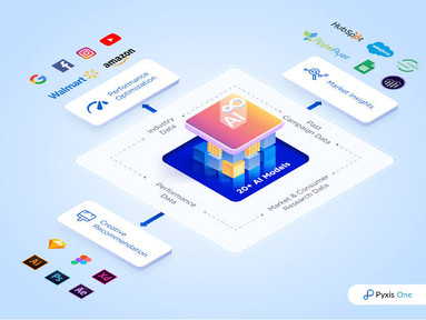 Codeless AI-platform Pyxis One raises $17 Mn from Celesta Capital, Premji Invest