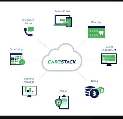 Dental practice software startup CareStack raises $22.5 Mn