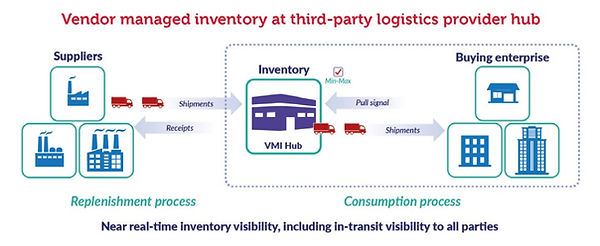 Kingsbeech third party logistics