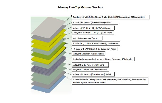 Gel Memory Foam Pocketed Coil Mattress