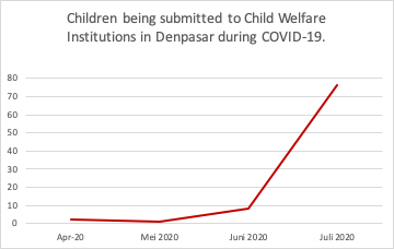 Update Child Welfare Institutions Denpasar Covid-19