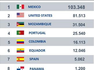 Mira el Ranking Internacional de Nada Que Perder 2