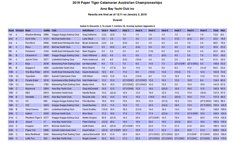 2019 National Championship Results.png