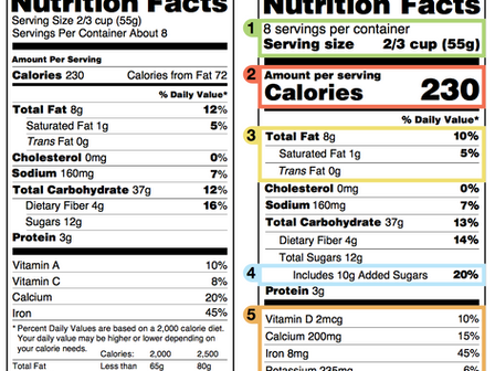 The New Nutrition Facts Label: What You Need to Know