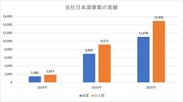 当社日本酒事業の実績.png