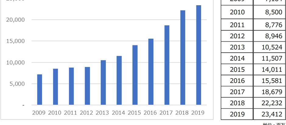 【速報】2019年日本酒輸出額234億円/10年連続最高更新