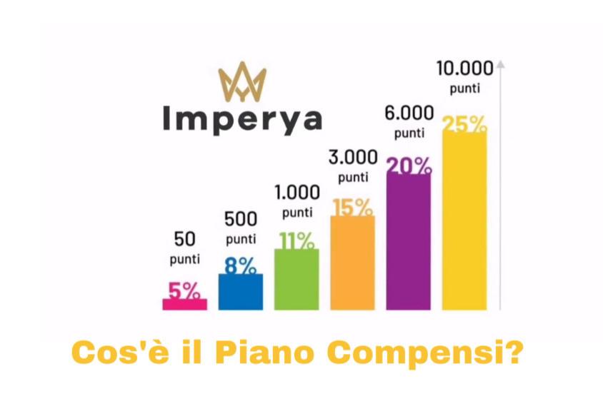 Cos'è il Piano Compensi Imperya?