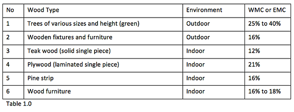 Wood Moisture Content Table