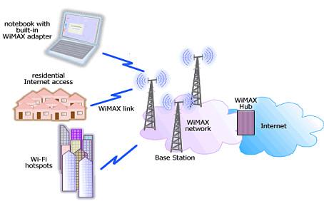 Thailand WiMAX Summit 2011