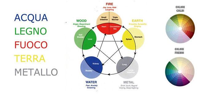 5 Elementi acqua terra fuovo legno metallo