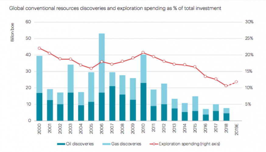 ressource pétrole découverte site investissement