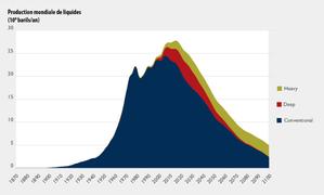 Production mondiale conventionnel  2025 pénurie chute pic