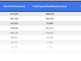 Can field specialization help your DBMS?