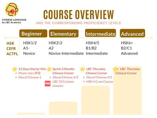 LBC Academy Course Overview