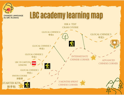 LBC Academy Learning Map