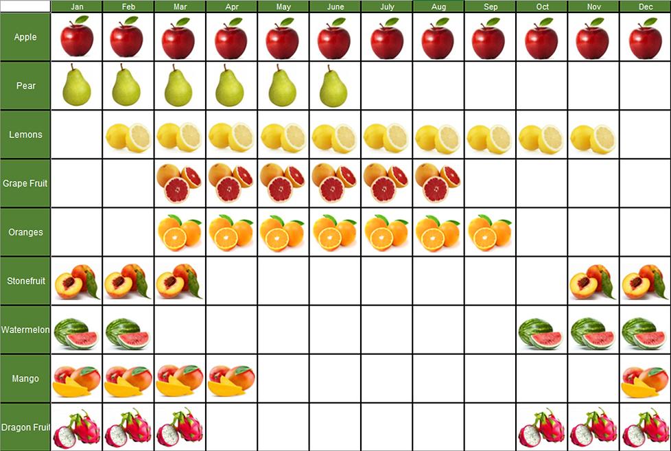 Fruit calendar.png