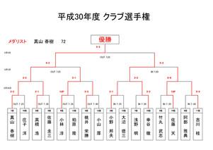 平成30年度クラブ選手権決勝 結果