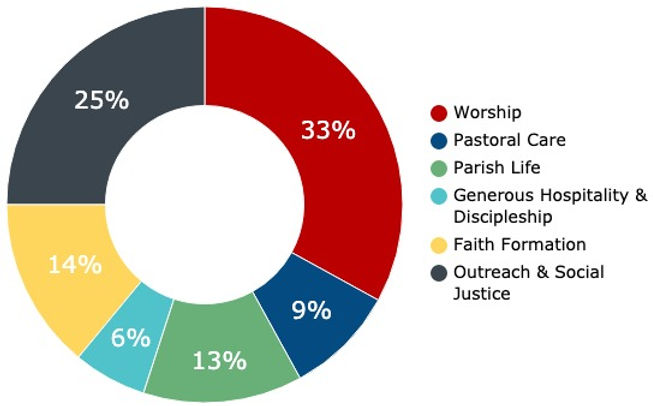 Doughnut chart showing the distribution (in percent) of where your donation goes.