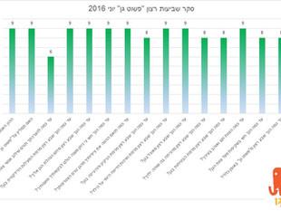 """סקר שביעות רצון- סוף שנה תשע""""ה 2015-2016"""