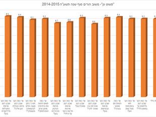 """סקר שביעות רצון- סוף שנה תשע""""ה 2014-2015"""