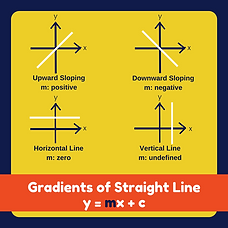 Gradients of Straight Line.png